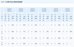 愛知県公立高校入試の結果2020