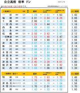 愛知県公立高校入試の倍率ドン!2021年願書締切時点!