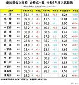 尾西地区中心の愛知県公立高校入試合格平均点2021!「愛知全県模試追跡調査資料NEXTSTAGE」より