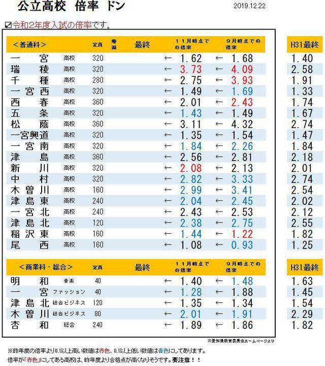 県 入試 愛知 高校