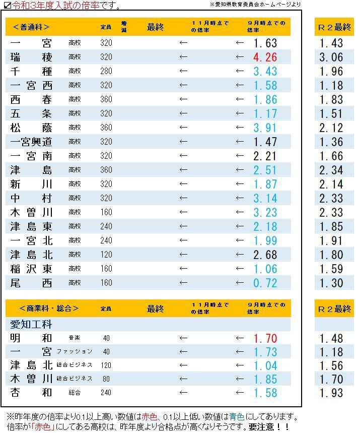 愛知 県 公立 高校 入試 倍率 【愛知県】2021年度公立高校入試 志願変更後の倍率速報 愛知県