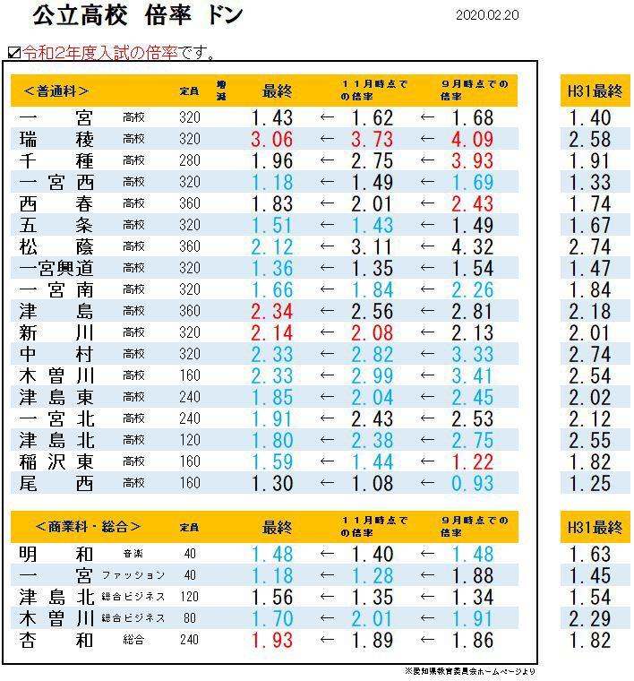 愛知 県 公立 高校 入試 倍率 愛知県の公立高校の倍率(あ行) 進研ゼミ
