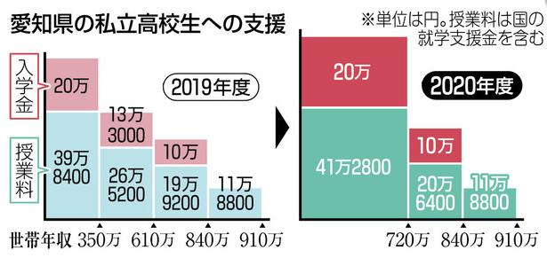 愛知 県 私立 高校 倍率 2020